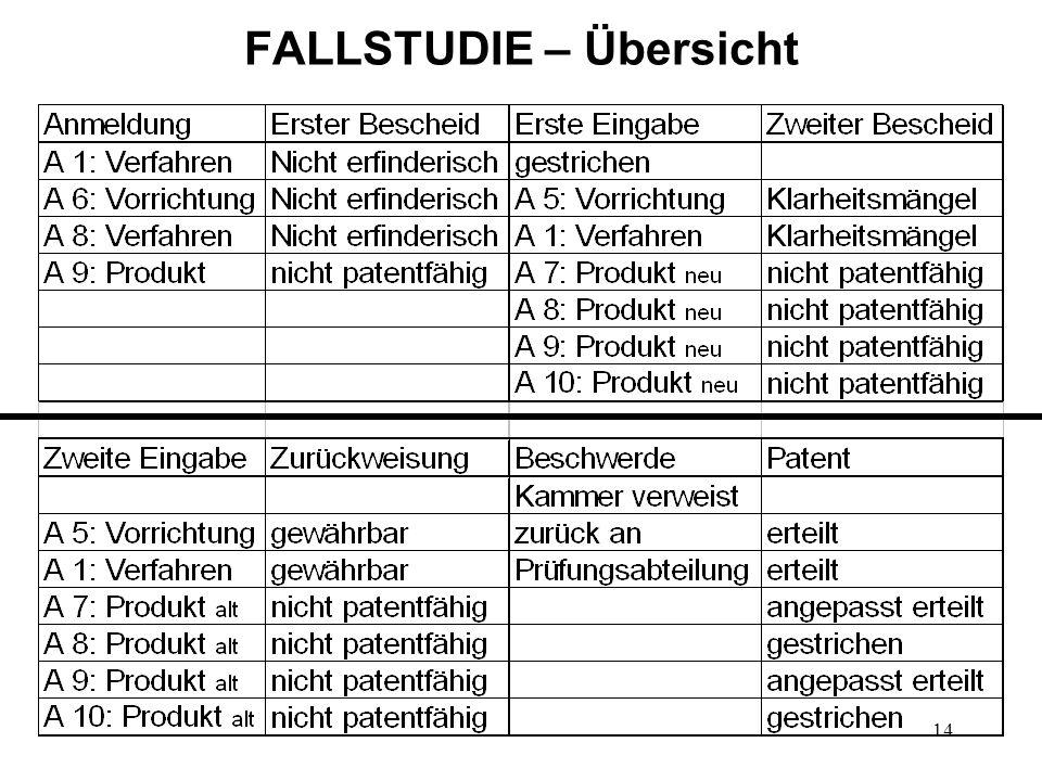FALLSTUDIE – Übersicht 14
