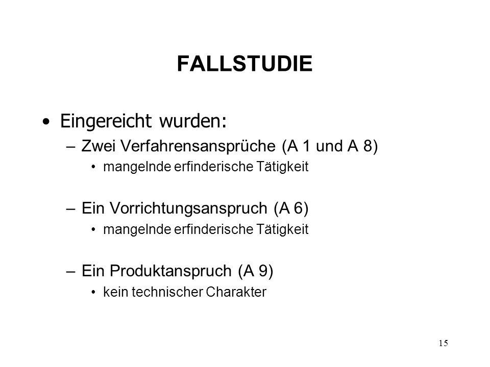 FALLSTUDIE Eingereicht wurden: –Zwei Verfahrensansprüche (A 1 und A 8) mangelnde erfinderische Tätigkeit –Ein Vorrichtungsanspruch (A 6) mangelnde erfinderische Tätigkeit –Ein Produktanspruch (A 9) kein technischer Charakter 15