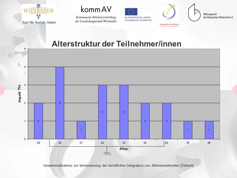 Gesamtmaßnahme zur Verbesserung der beruflichen Integration von Alleinerziehenden (Teilzeit) Alterstruktur der Teilnehmer/innen 79%
