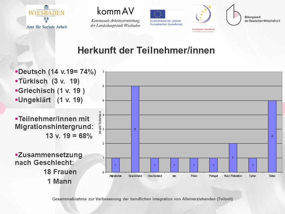 Gesamtmaßnahme zur Verbesserung der beruflichen Integration von Alleinerziehenden (Teilzeit) Herkunft der Teilnehmer/innen Deutsch (14 v.19= 74%) Türk