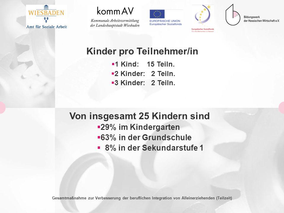 Gesamtmaßnahme zur Verbesserung der beruflichen Integration von Alleinerziehenden (Teilzeit) Kinder pro Teilnehmer/in 1 Kind: 15 Teiln. 2 Kinder: 2 Te