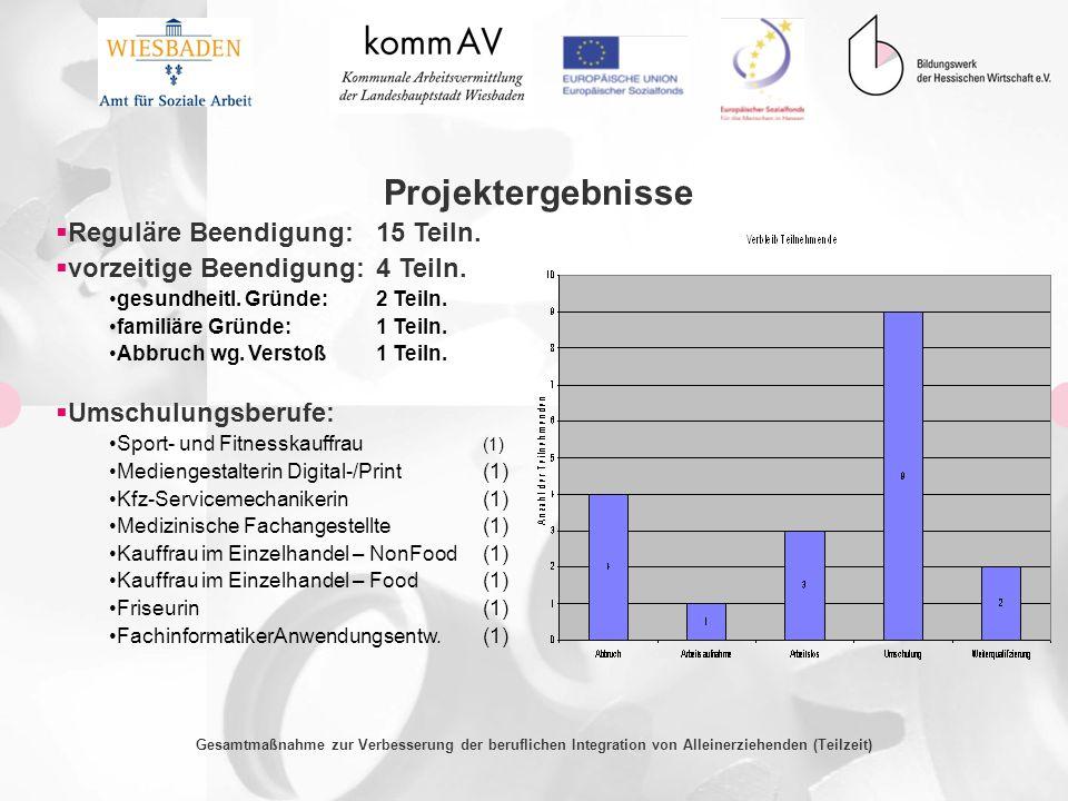 Gesamtmaßnahme zur Verbesserung der beruflichen Integration von Alleinerziehenden (Teilzeit) Projektergebnisse Reguläre Beendigung:15 Teiln. vorzeitig
