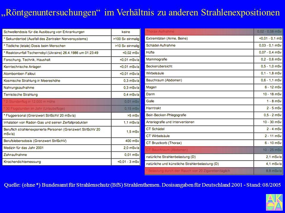 Zonen unterschiedlicher Höhenstrahlung Neue Strahlenschutzverordnung vom 20.7.2001: Einbezogen wird dabei auch ausdrücklich Flugpersonal hinsichtlich