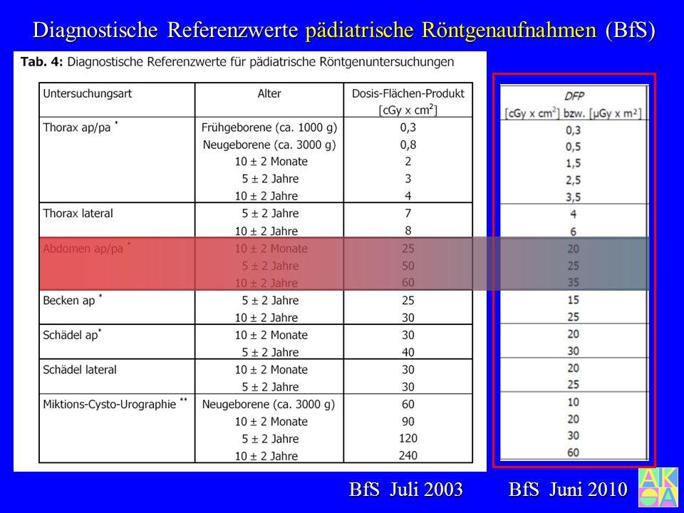 Diagnostische Referenzwerte Röntgenaufnahmen (Bundesamt für Strahlenschutz) BfS Juni 2010 BfS Juli 2003
