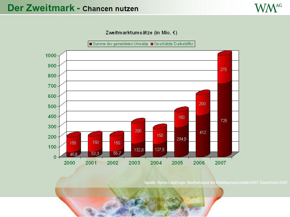 Der Zweitmark - Chancen nutzen Quelle: Stefan Loipfi nger: Marktanalyse der Beteiligungsmodelle 2007, Rosenheim 2007