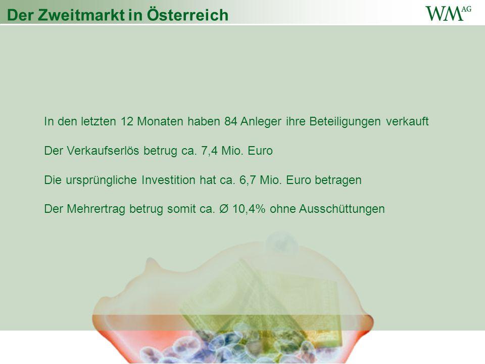Der Zweitmarkt in Österreich In den letzten 12 Monaten haben 84 Anleger ihre Beteiligungen verkauft Der Verkaufserlös betrug ca.