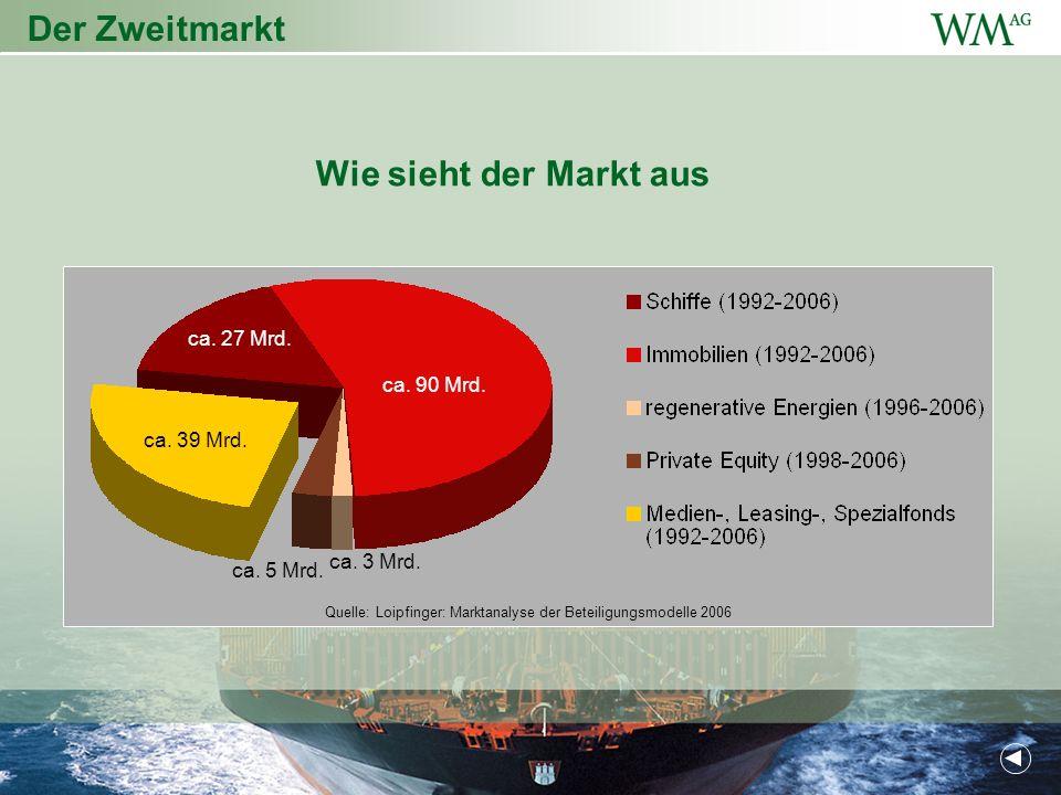 Der Zweitmarkt Wie sieht der Markt aus ca.27 Mrd.