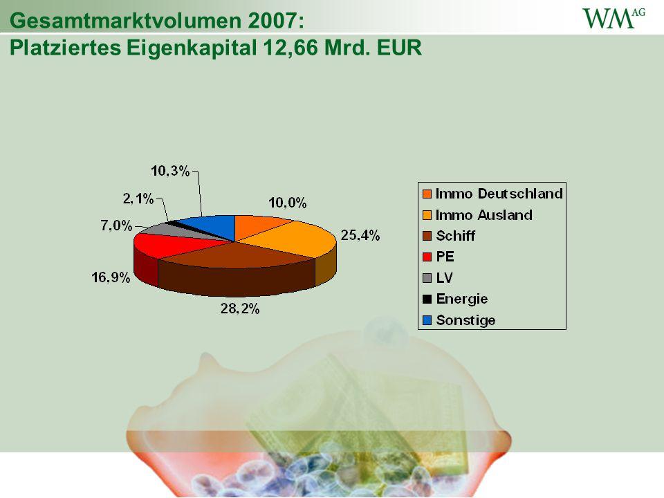 Gesamtmarktvolumen 2007: Platziertes Eigenkapital 12,66 Mrd. EUR