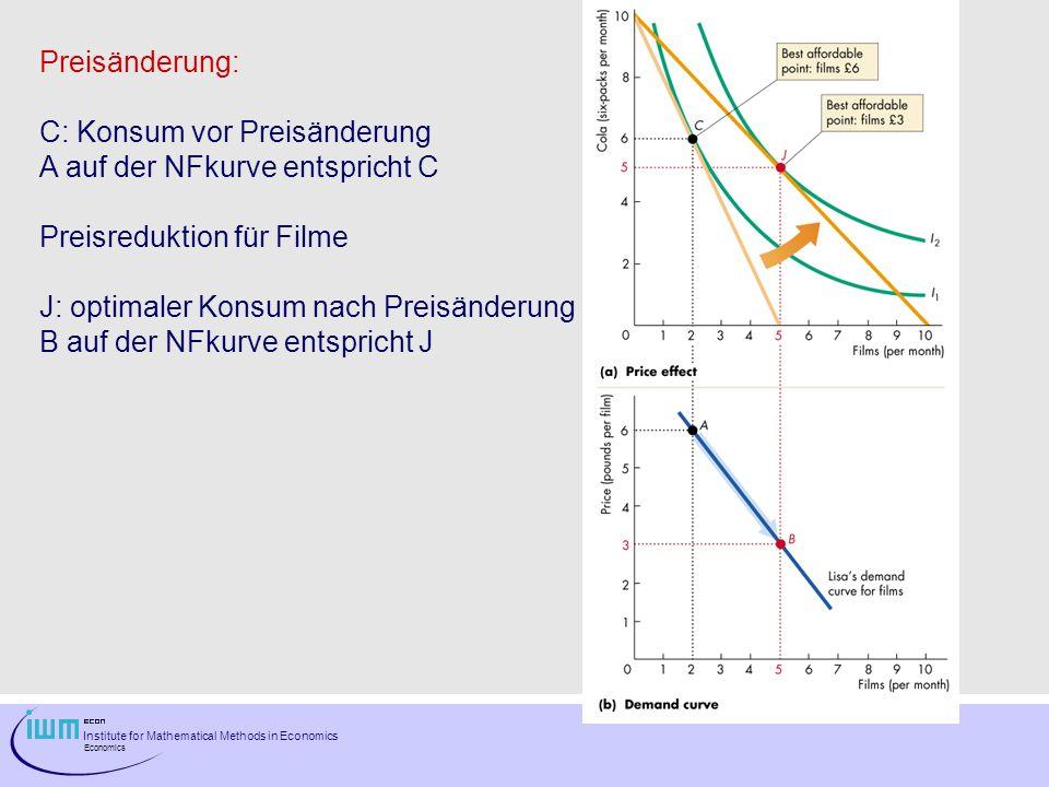 Institute for Mathematical Methods in Economics Economics Einkommensänderung: J: Konsum vor Einkommensänderung B auf der NFkurve entspricht J Einkommensreduktion K: optimaler Konsum nach Einkommens- änderung C auf der NFkurve entspricht K C