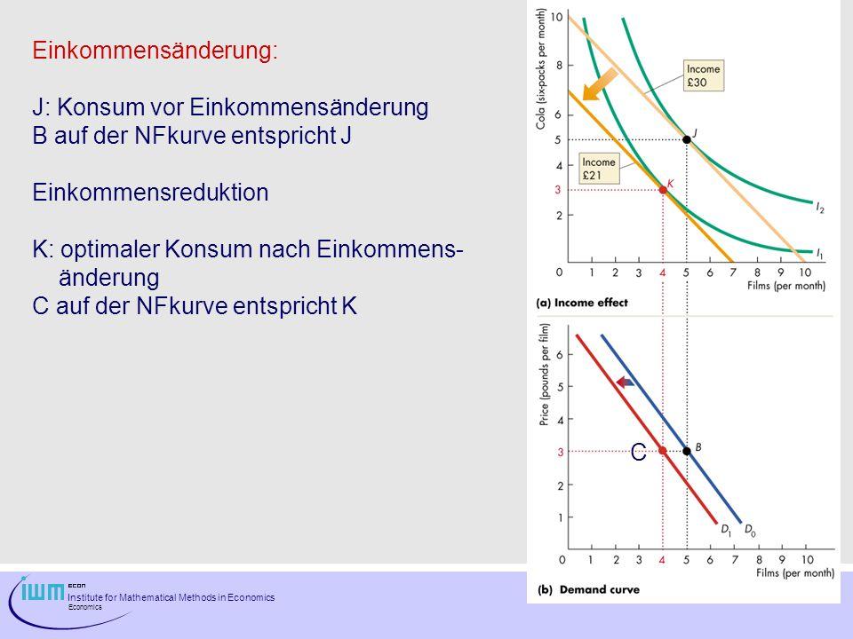Institute for Mathematical Methods in Economics Economics Bei einem normalen Gut wird ein Anstieg / eine Reduktion des Einkommens zu einem Anstieg / einer Reduktion der nachgefragten Menge führen.