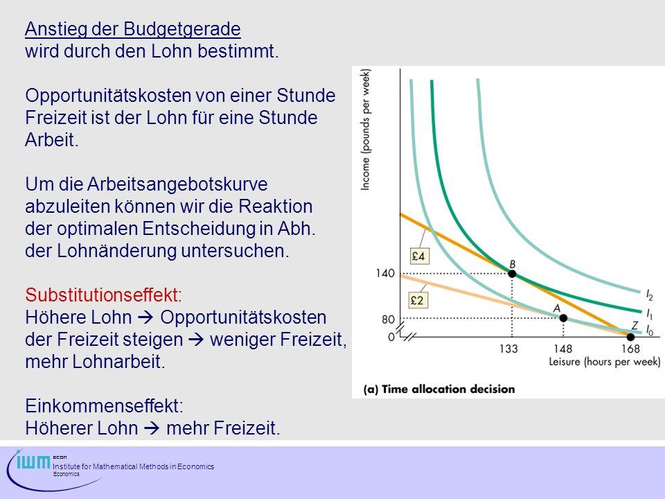 Institute for Mathematical Methods in Economics Economics Anstieg der Budgetgerade wird durch den Lohn bestimmt. Opportunitätskosten von einer Stunde