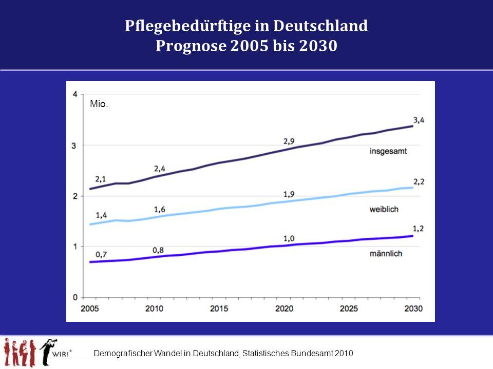 Pflegebedürftige in Deutschland Prognose 2005 bis 2030 Demografischer Wandel in Deutschland, Statistisches Bundesamt 2010 Mio.