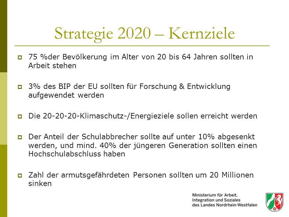 Strategie 2020 – Kernziele 75 %der Bevölkerung im Alter von 20 bis 64 Jahren sollten in Arbeit stehen 3% des BIP der EU sollten für Forschung & Entwic