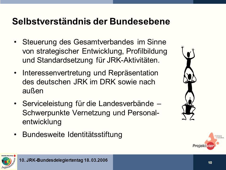 10 10. JRK-Bundesdelegiertentag 18.