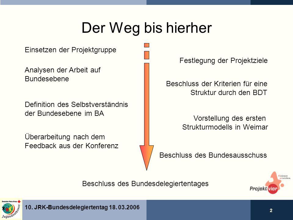 2 10. JRK-Bundesdelegiertentag 18.