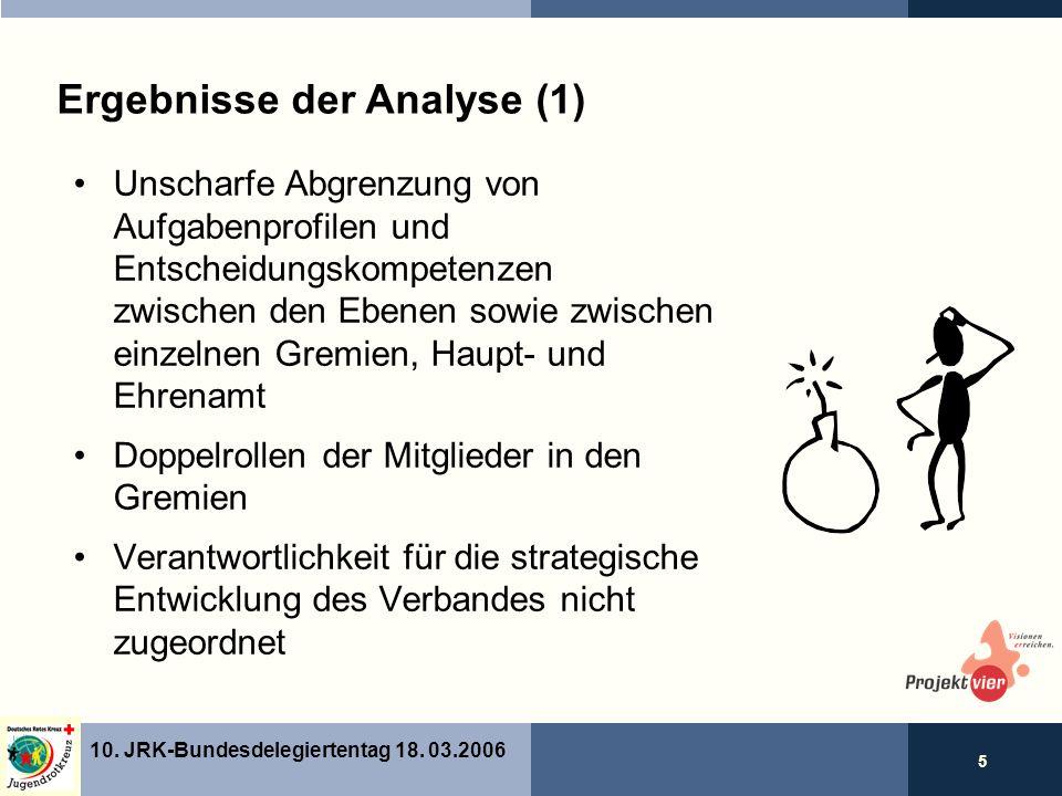 5 10. JRK-Bundesdelegiertentag 18.