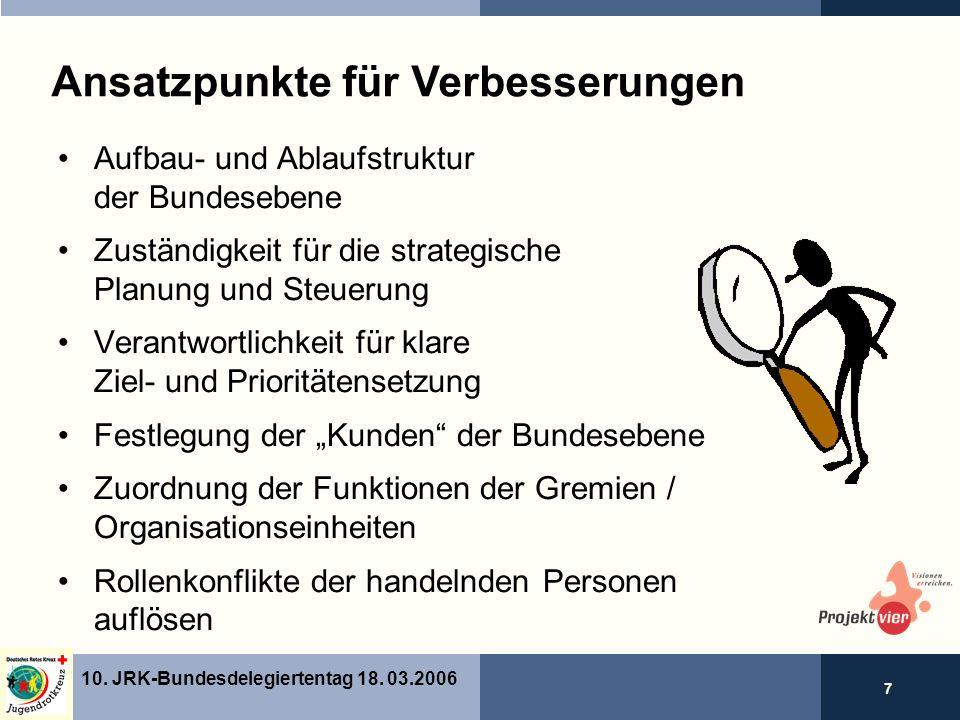 7 10. JRK-Bundesdelegiertentag 18.