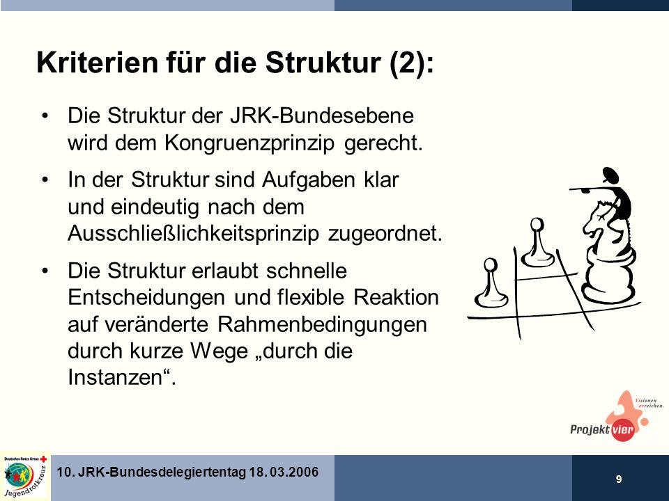 9 10. JRK-Bundesdelegiertentag 18.