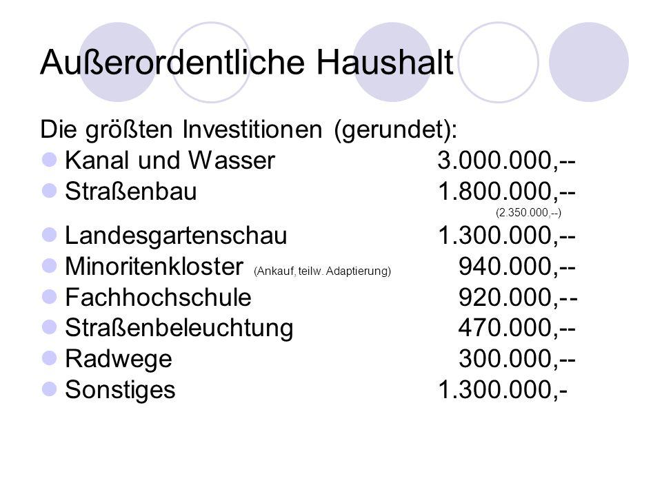 Außerordentliche Haushalt Die größten Investitionen (gerundet): Kanal und Wasser3.000.000,-- Straßenbau1.800.000,-- (2.350.000,--) Landesgartenschau1.300.000,-- Minoritenkloster (Ankauf, teilw.