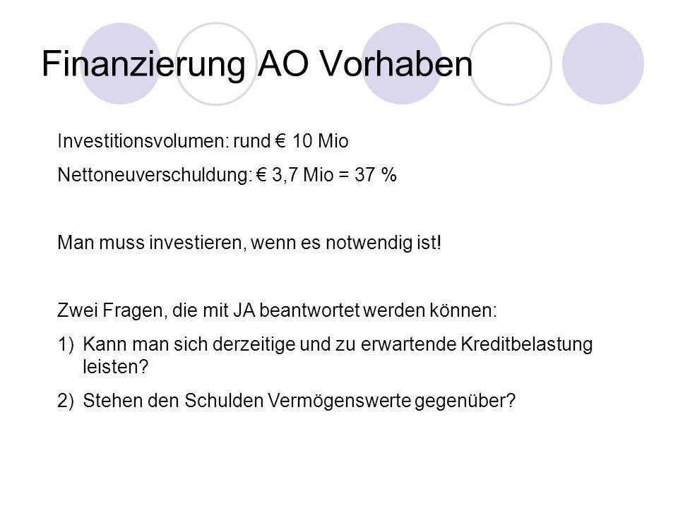 Finanzierung AO Vorhaben Investitionsvolumen: rund 10 Mio Nettoneuverschuldung: 3,7 Mio = 37 % Man muss investieren, wenn es notwendig ist.