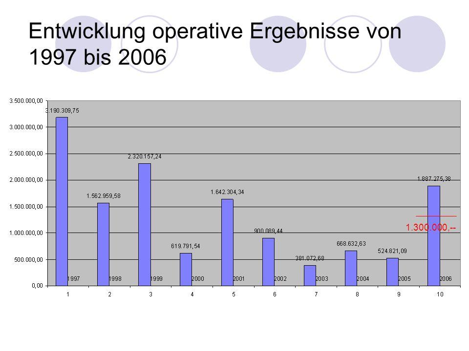 Entwicklung operative Ergebnisse von 1997 bis 2006 1.300.000,--