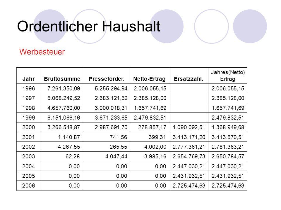 Ordentlicher Haushalt JahrBruttosummePresseförder.Netto-ErtragErsatzzahl.