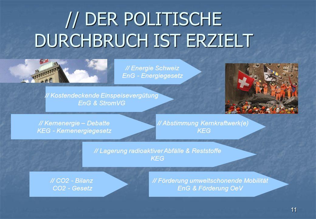 11 // DER POLITISCHE DURCHBRUCH IST ERZIELT // Energie Schweiz EnG - Energiegesetz // Kostendeckende Einspeisevergütung EnG & StromVG // Kernenergie – Debatte KEG - Kernenergiegesetz // Lagerung radioaktiver Abfälle & Reststoffe KEG // Abstimmung Kernkraftwerk(e) KEG // Förderung umweltschonende Mobilität EnG & Förderung OeV // CO2 - Bilanz CO2 - Gesetz