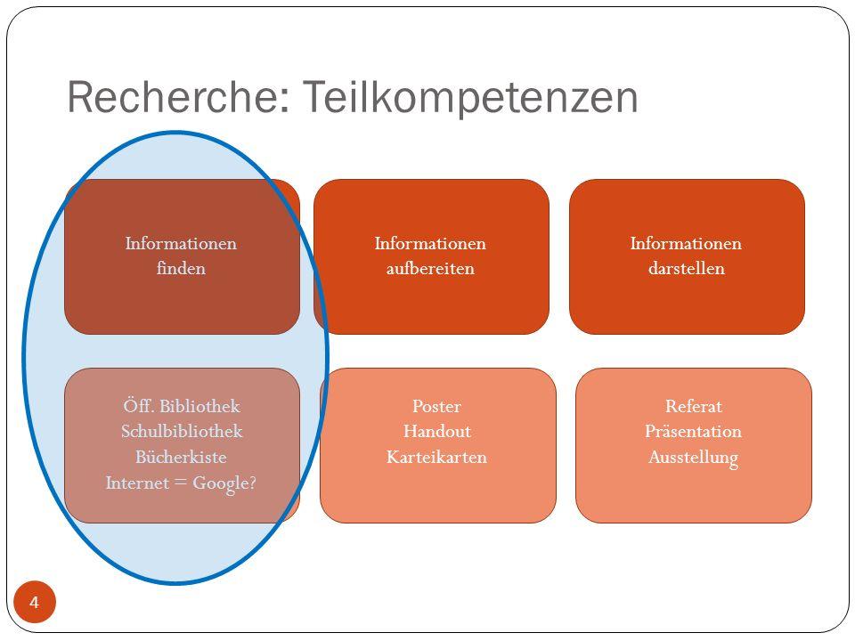 Recherche: Teilkompetenzen 4 Informationen finden Informationen aufbereiten Informationen darstellen Öff. Bibliothek Schulbibliothek Bücherkiste Inter