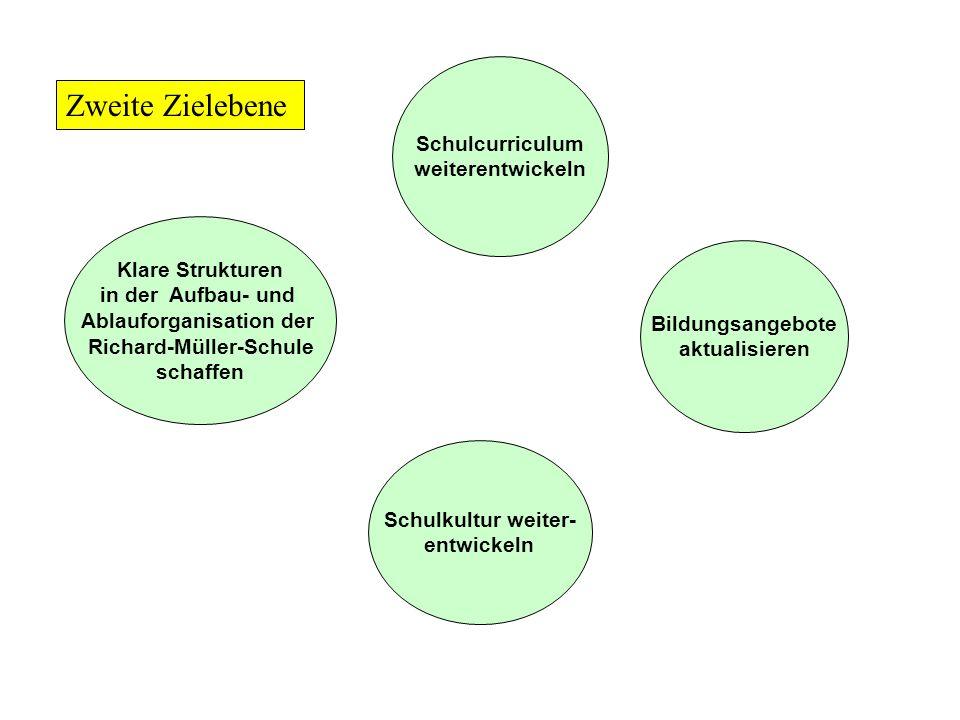 Klare Strukturen in der Aufbau- und Ablauforganisation der Richard-Müller-Schule schaffen Schulcurriculum weiterentwickeln Bildungsangebote aktualisieren Schulkultur weiter- entwickeln Zweite Zielebene