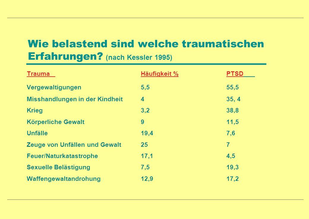 Wie belastend sind welche traumatischen Erfahrungen? (nach Kessler 1995) TraumaHäufigkeit %PTSD Vergewaltigungen 5,555,5 Misshandlungen in der Kindhei