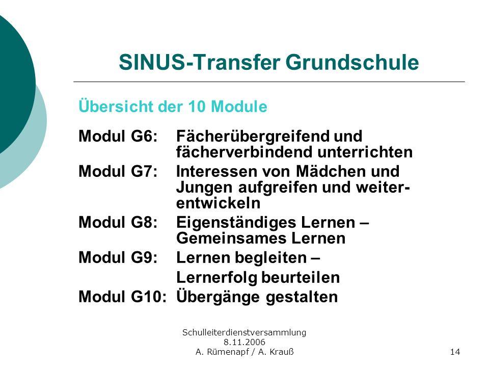 Schulleiterdienstversammlung 8.11.2006 A. Rümenapf / A. Krauß14 SINUS-Transfer Grundschule Übersicht der 10 Module Modul G6:Fächerübergreifend und fäc