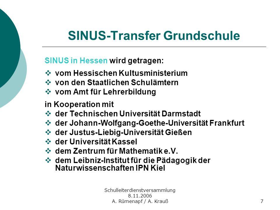 Schulleiterdienstversammlung 8.11.2006 A. Rümenapf / A. Krauß7 SINUS-Transfer Grundschule SINUS in Hessen wird getragen: vom Hessischen Kultusminister