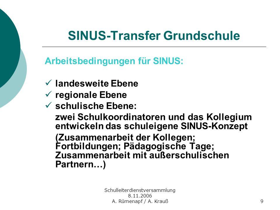 Schulleiterdienstversammlung 8.11.2006 A. Rümenapf / A. Krauß9 SINUS-Transfer Grundschule Arbeitsbedingungen für SINUS: landesweite Ebene regionale Eb