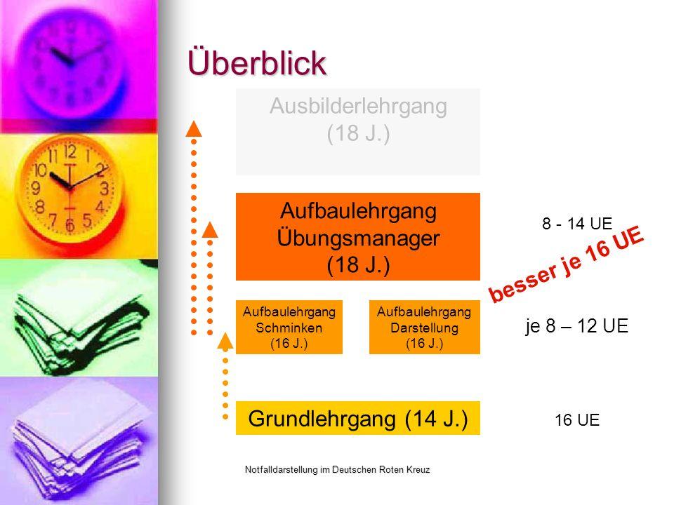 Notfalldarstellung im Deutschen Roten Kreuz Überblick Grundlehrgang (14 J.) Aufbaulehrgang Schminken (16 J.) Aufbaulehrgang Darstellung (16 J.) Aufbaulehrgang Übungsmanager (18 J.) Ausbilderlehrgang (18 J.) 16 UE je 8 – 12 UE 8 - 14 UE besser je 16 UE