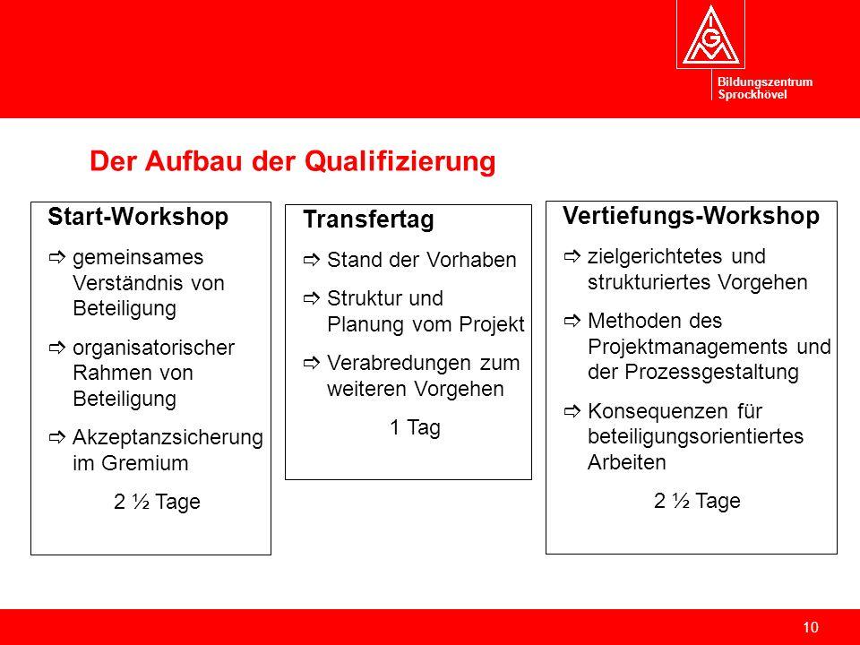 10 Der Aufbau der Qualifizierung Start-Workshop gemeinsames Verständnis von Beteiligung organisatorischer Rahmen von Beteiligung Akzeptanzsicherung im