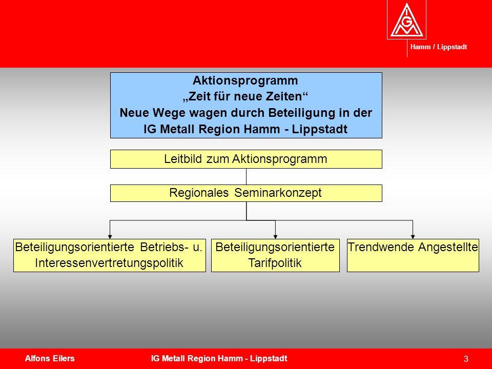 3 Aktionsprogramm Zeit für neue Zeiten Neue Wege wagen durch Beteiligung in der IG Metall Region Hamm - Lippstadt Regionales Seminarkonzept Beteiligun