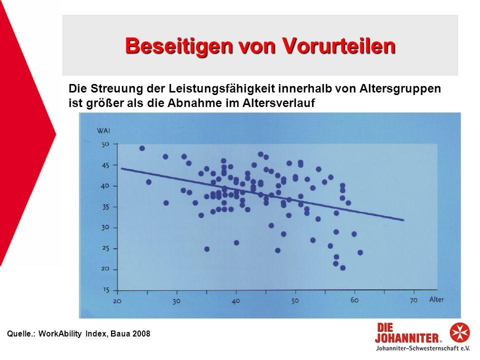 Beseitigen von Vorurteilen Quelle.: WorkAbility Index, Baua 2008 Die Streuung der Leistungsfähigkeit innerhalb von Altersgruppen ist größer als die Abnahme im Altersverlauf