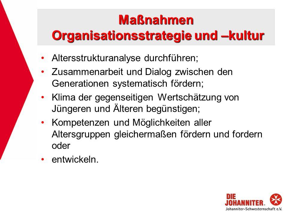 Maßnahmen Organisationsstrategie und –kultur Altersstrukturanalyse durchführen; Zusammenarbeit und Dialog zwischen den Generationen systematisch förde
