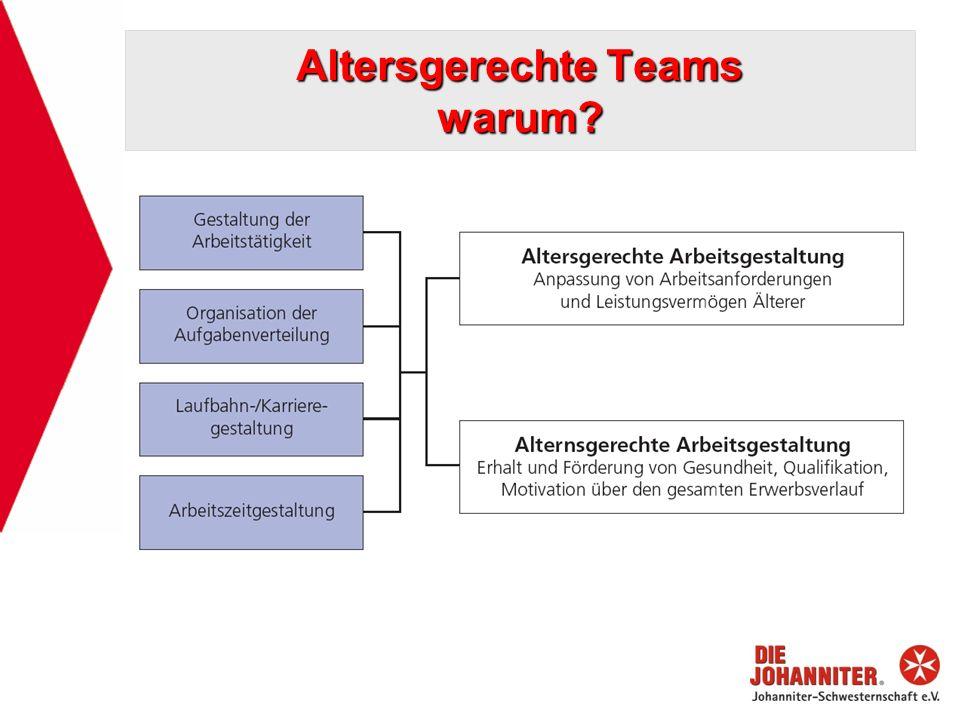Altersgerechte Teams warum?