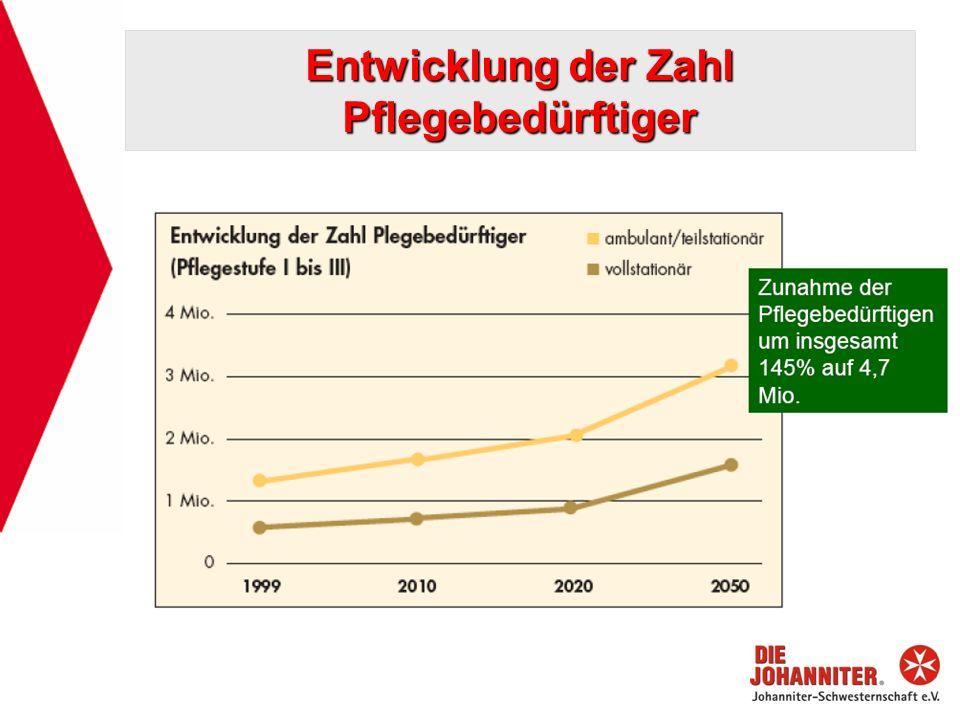 Entwicklung der Zahl Pflegebedürftiger