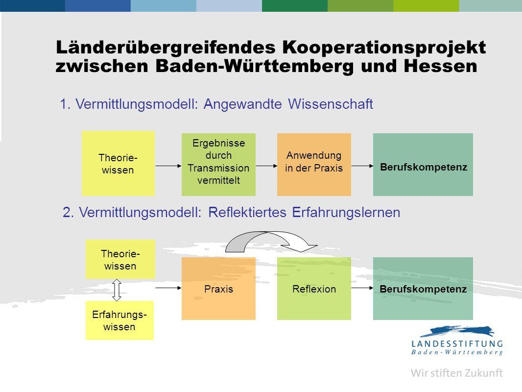 Länderübergreifendes Kooperationsprojekt zwischen Baden-Württemberg und Hessen Theorie- wissen Ergebnisse durch Transmission vermittelt Anwendung in der Praxis Berufskompetenz 1.
