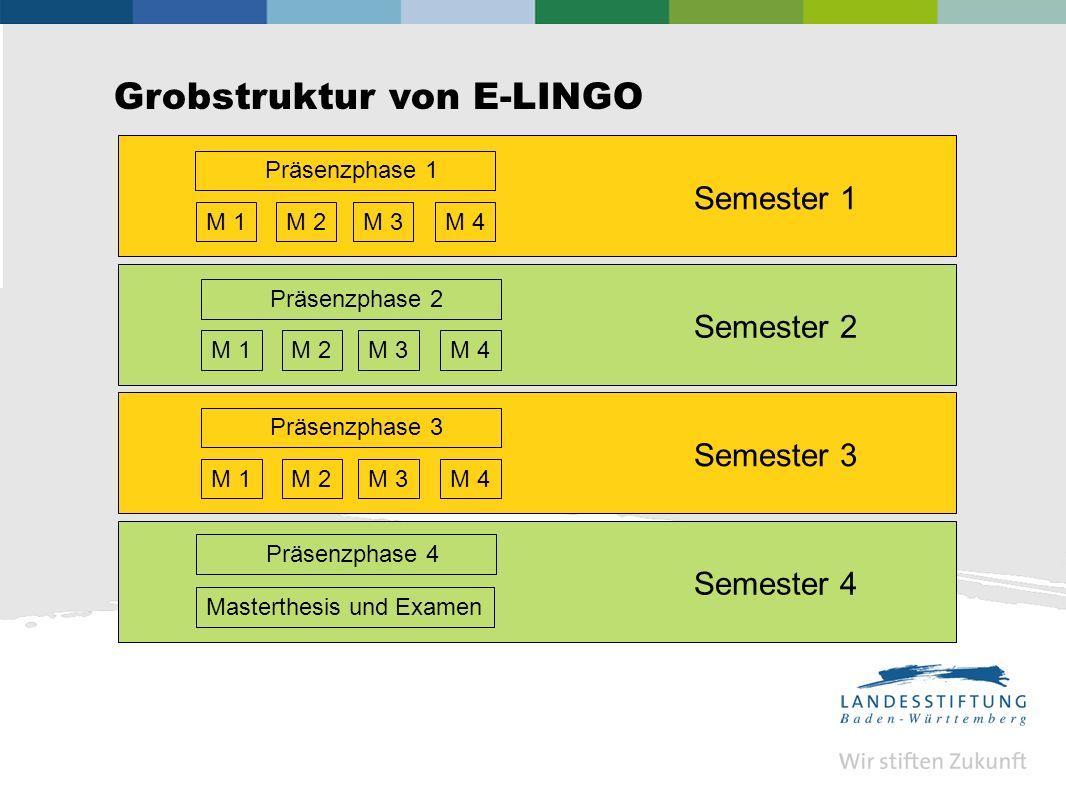 Grobstruktur von E-LINGO M 1 Semester 1 M 2M 3M 4 Semester 2 Semester 3 Masterthesis und Examen Semester 4 Präsenzphase 4 Präsenzphase 1 M 1M 2M 3M 4 Präsenzphase 2 M 1M 2M 3M 4 Präsenzphase 3