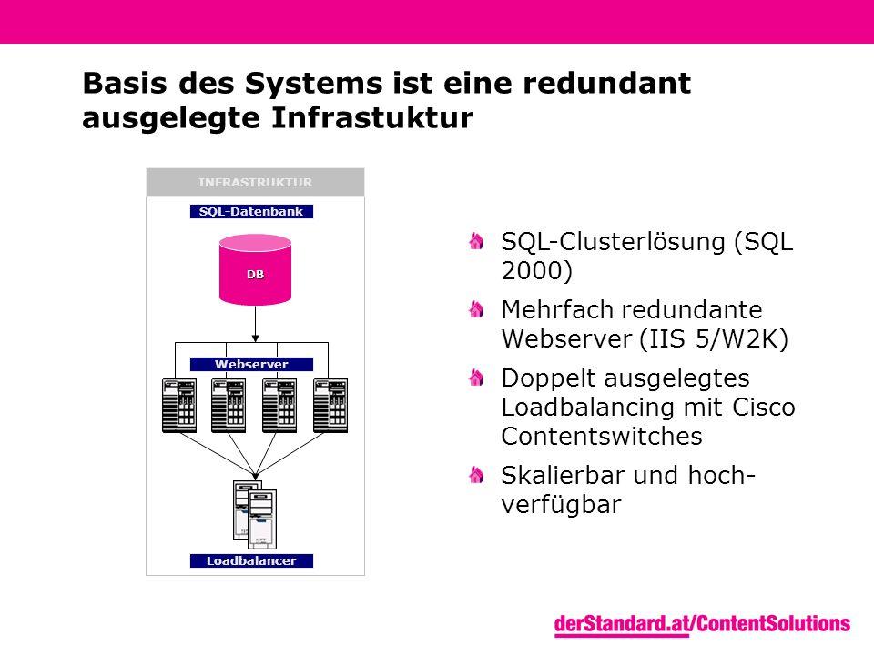 DB Webserver Loadbalancer INFRASTRUKTUR SQL-Datenbank Basis des Systems ist eine redundant ausgelegte Infrastuktur SQL-Clusterlösung (SQL 2000) Mehrfach redundante Webserver (IIS 5/W2K) Doppelt ausgelegtes Loadbalancing mit Cisco Contentswitches Skalierbar und hoch- verfügbar