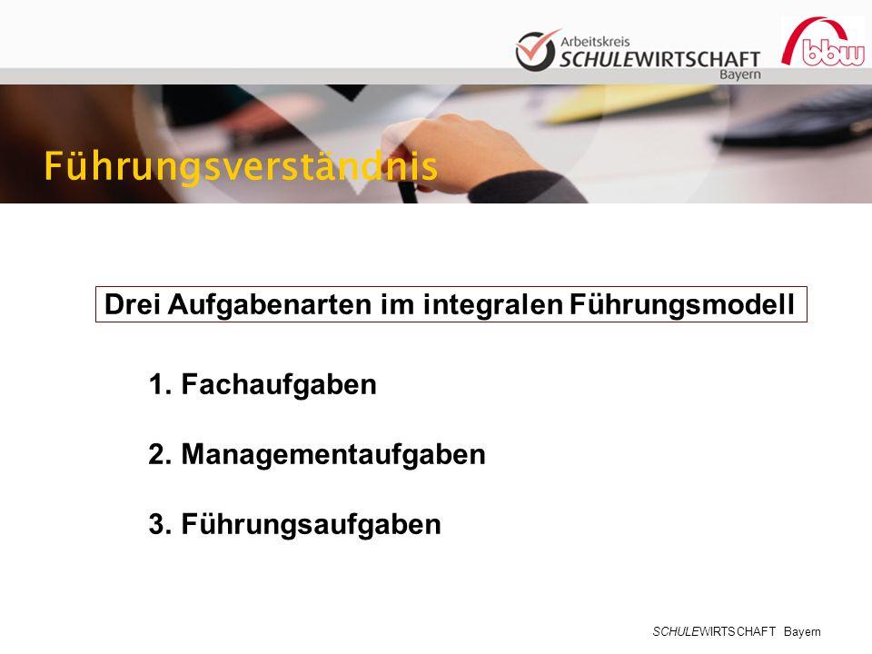 SCHULEWIRTSCHAFT Bayern Drei Aufgabenarten im integralen Führungsmodell Führungsverständnis 1.Fachaufgaben 2.Managementaufgaben 3.Führungsaufgaben