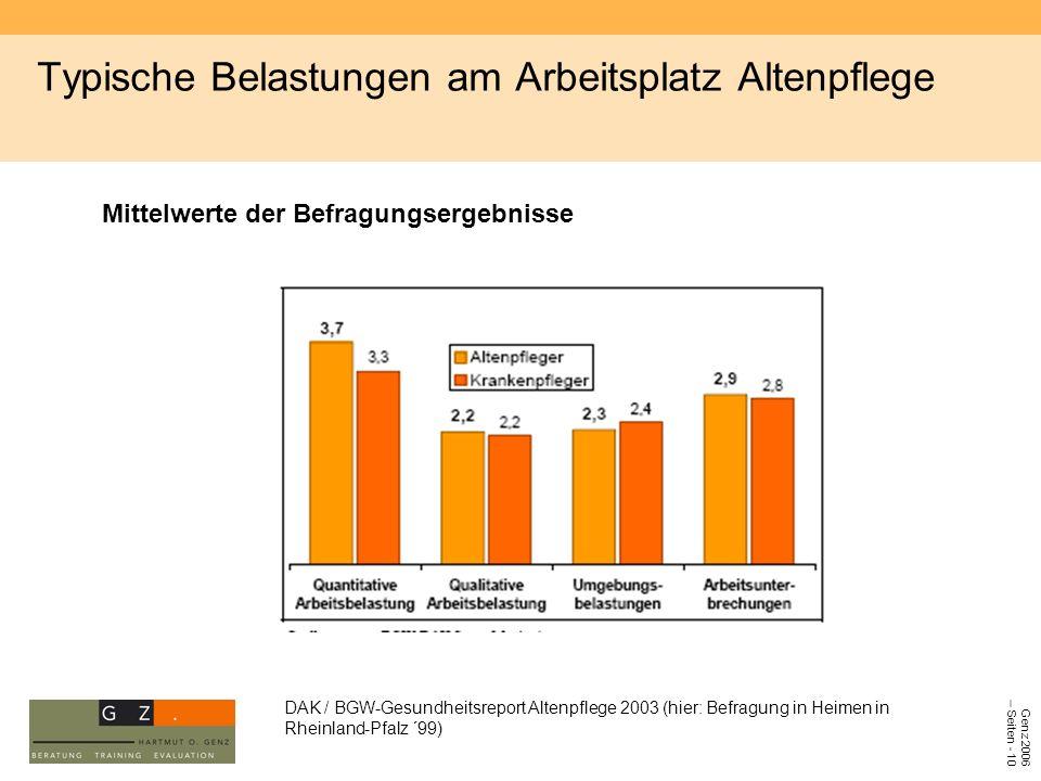 Genz 2006 – Seiten - 10 Typische Belastungen am Arbeitsplatz Altenpflege DAK / BGW-Gesundheitsreport Altenpflege 2003 (hier: Befragung in Heimen in Rh