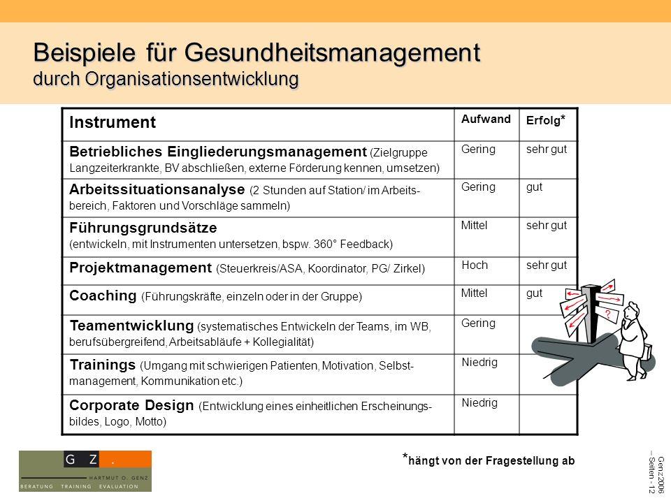Genz 2006 – Seiten - 12 Beispiele für Gesundheitsmanagement durch Organisationsentwicklung Instrument Aufwand Erfolg * Betriebliches Eingliederungsman