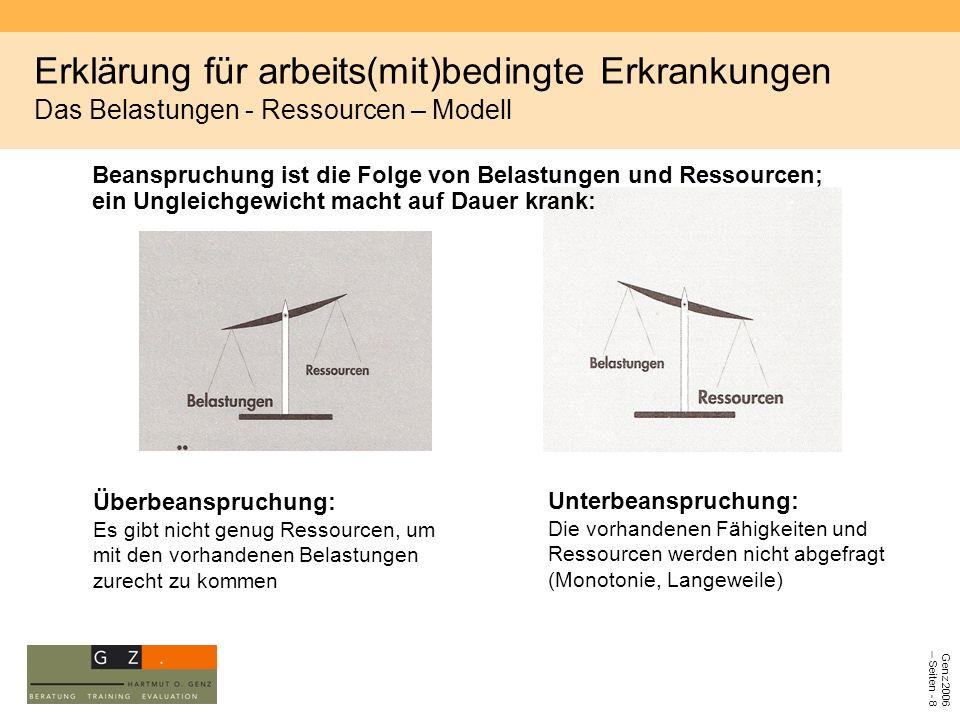 Genz 2006 – Seiten - 8 Erklärung für arbeits(mit)bedingte Erkrankungen Das Belastungen - Ressourcen – Modell Beanspruchung ist die Folge von Belastung