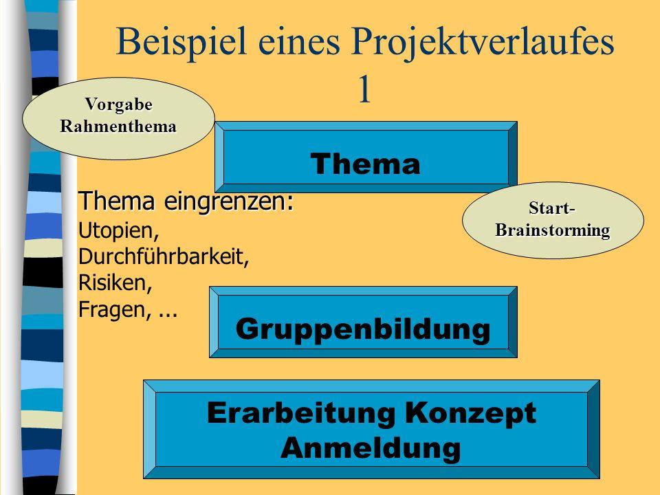 Beispiel eines Projektverlaufes 1 Thema Start-Brainstorming Thema eingrenzen: Utopien, Durchführbarkeit, Risiken, Fragen,... Gruppenbildung Erarbeitun