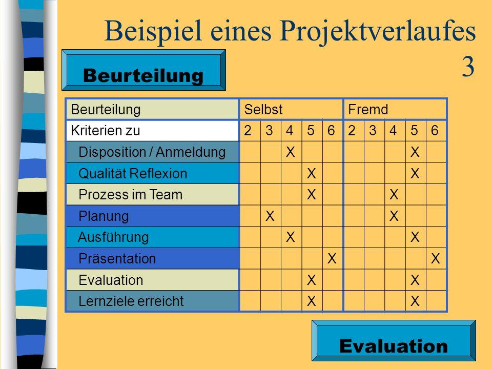 Beispiel eines Projektverlaufes 3 Beurteilung SelbstFremd Kriterien zu2345623456 Disposition / AnmeldungXX Qualität ReflexionXX Prozess im TeamXX Plan