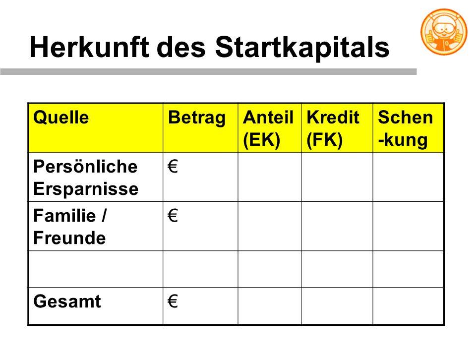 Herkunft des Startkapitals QuelleBetragAnteil (EK) Kredit (FK) Schen -kung Persönliche Ersparnisse Familie / Freunde Gesamt